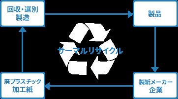 サーマルリサイクル